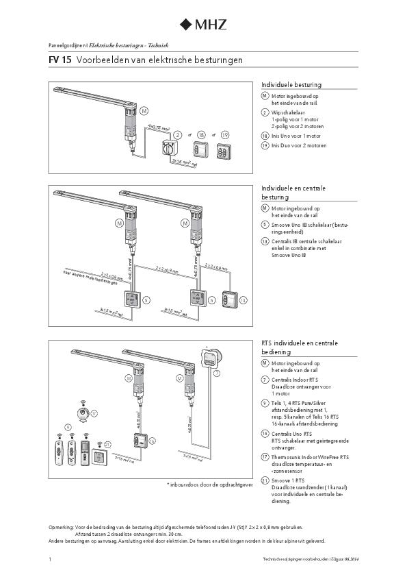 Voorbeelden van elektrische besturingen paneelgordijnen